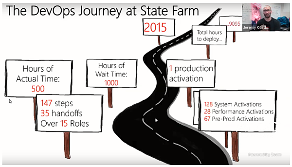 DevOps at State Farm 2015