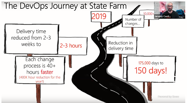 DevOps at State Farm 2019