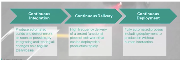 ABN AMRO Embraced CI/CD to Accelerate Innovation and Improve