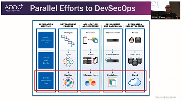 parallel efforts to DevSecOps