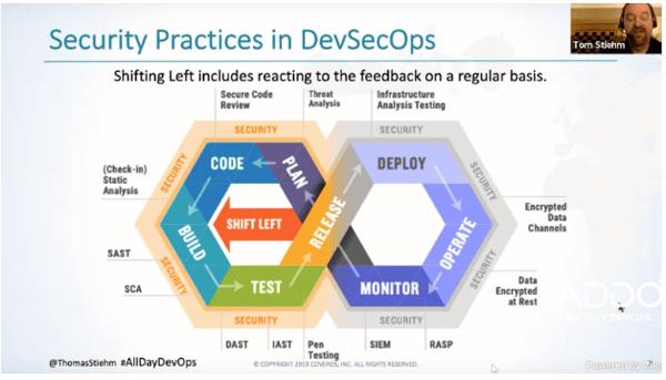security practices in devsecops