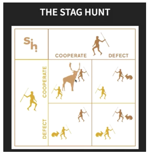 DevSecOps can easily be compared to the Stag Hunt - do you cooperate or compete?