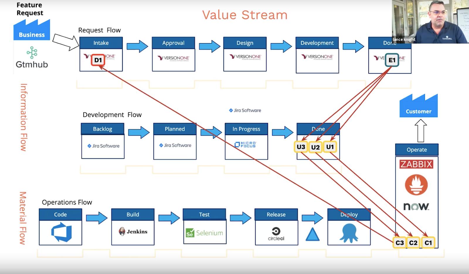 software development value chain